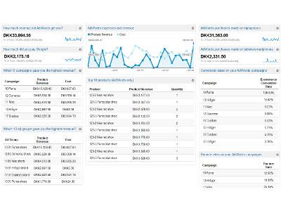 AdWords-performance-dashboard,400x300